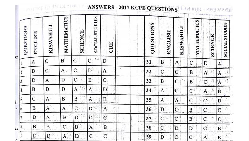 Read more about the article KCPE Revision Questions and Answers – KCPE past papers, KCPE Prediction 2021, KCPE exams